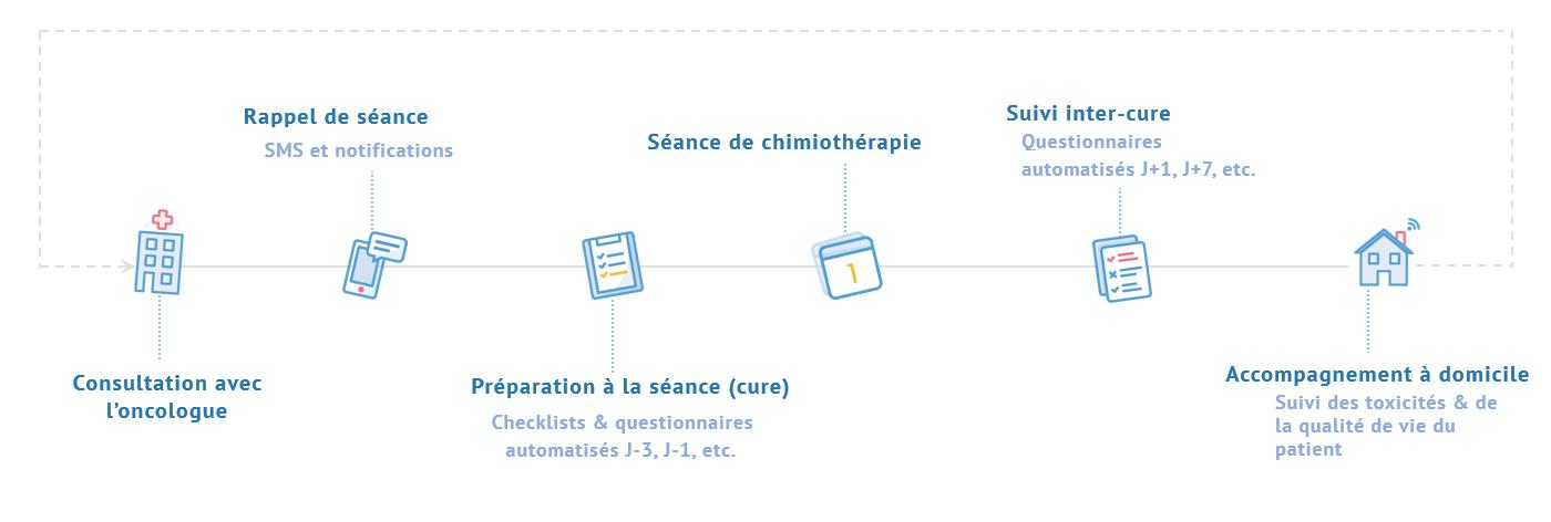 Schéma du parcours patient en oncologie avec ONCO'nect